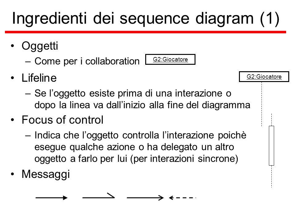 Ingredienti dei sequence diagram (1) Oggetti –Come per i collaboration G2:Giocatore Lifeline –Se l'oggetto esiste prima di una interazione o dopo la l