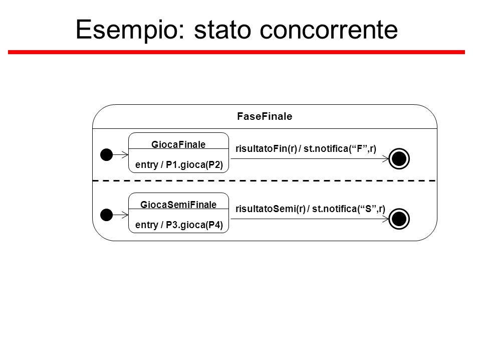 """Esempio: stato concorrente FaseFinale risultatoFin(r) / st.notifica(""""F"""",r) GiocaFinale entry / P1.gioca(P2) risultatoSemi(r) / st.notifica(""""S"""",r) Gioc"""