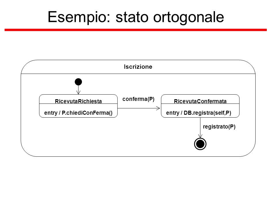 Esempio: stato ortogonale Iscrizione conferma(P) RicevutaRichiesta entry / P.chiediConFerma() RicevutaConfermata entry / DB.registra(self,P) registrat