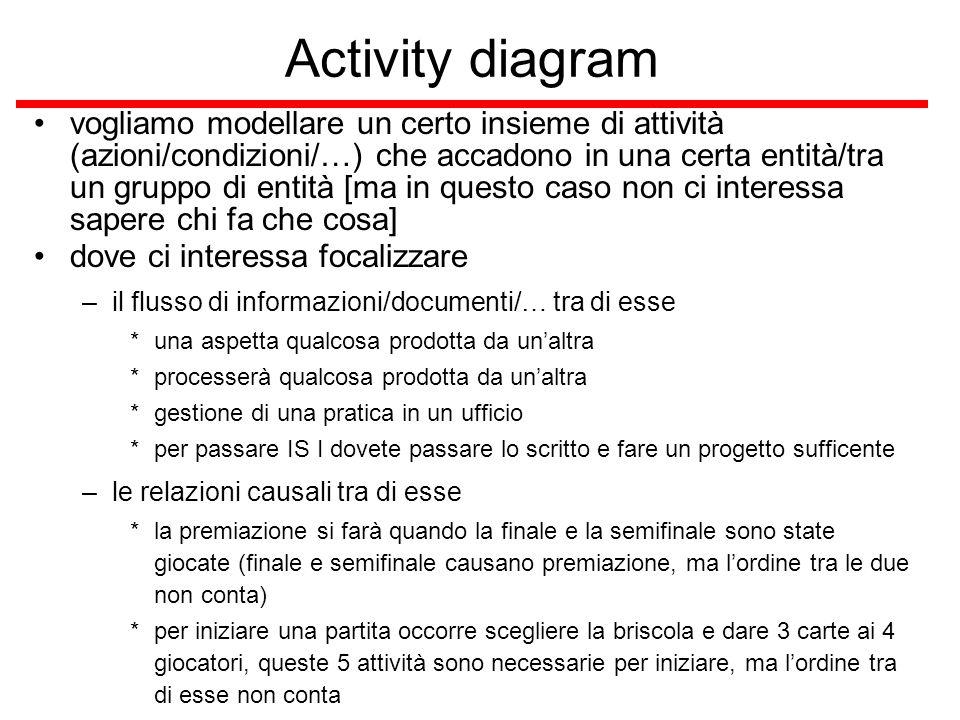 Activity diagram vogliamo modellare un certo insieme di attività (azioni/condizioni/…) che accadono in una certa entità/tra un gruppo di entità [ma in