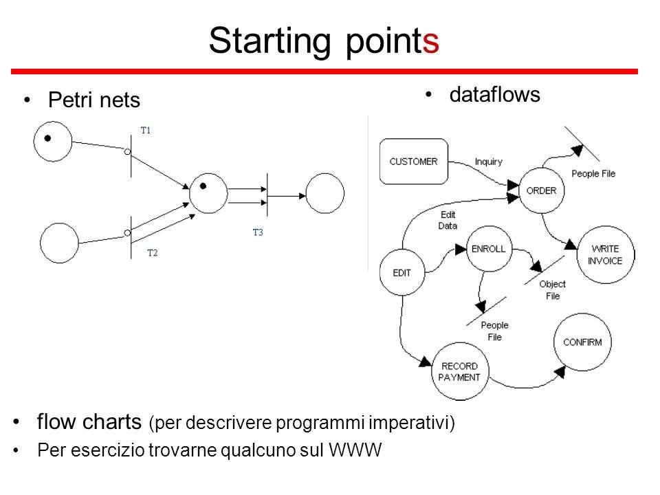 Starting points Petri nets flow charts (per descrivere programmi imperativi) Per esercizio trovarne qualcuno sul WWW dataflows