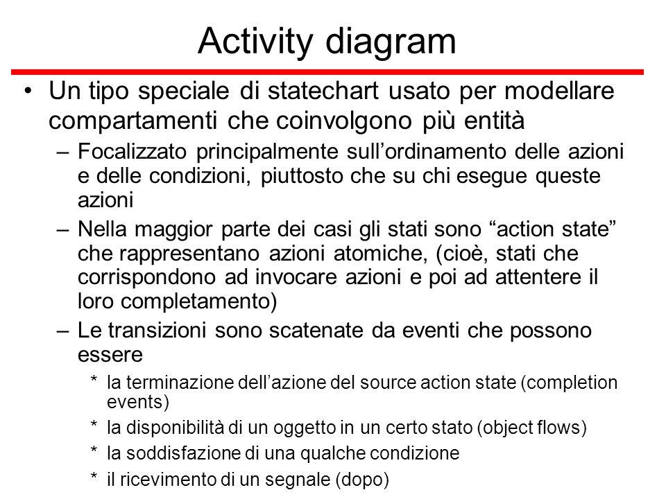 Activity diagram Un tipo speciale di statechart usato per modellare compartamenti che coinvolgono più entità –Focalizzato principalmente sull'ordiname