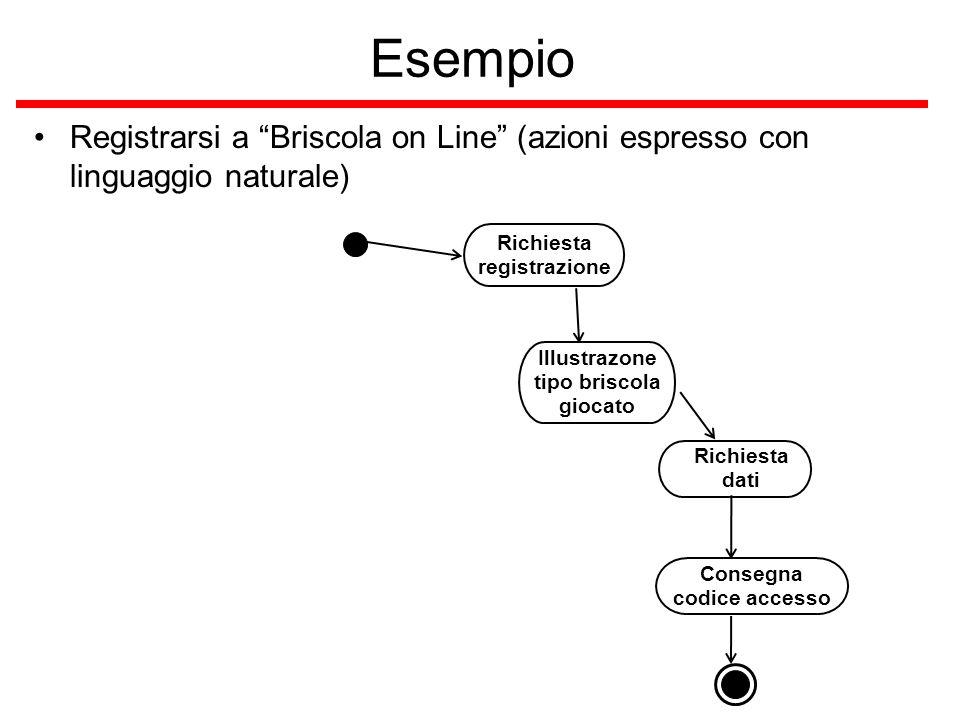 """Esempio Registrarsi a """"Briscola on Line"""" (azioni espresso con linguaggio naturale) Consegna codice accesso Richiesta dati Illustrazone tipo briscola g"""