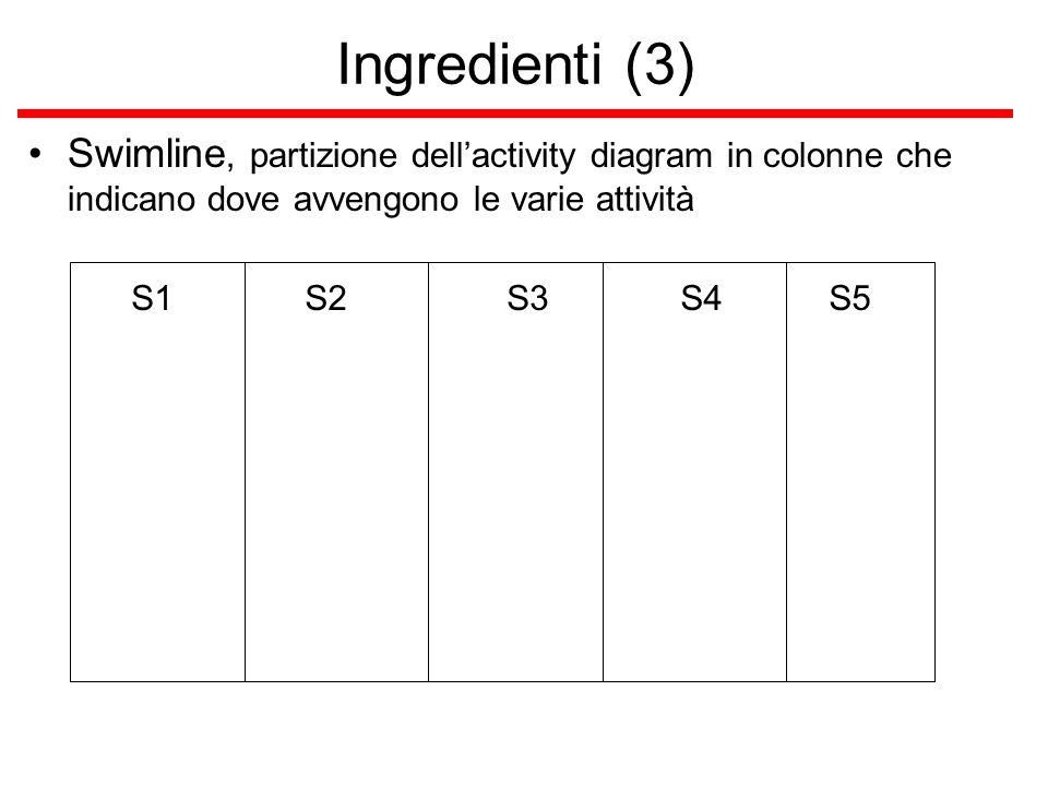 Ingredienti (3) Swimline, partizione dell'activity diagram in colonne che indicano dove avvengono le varie attività S1S2S3S4S5