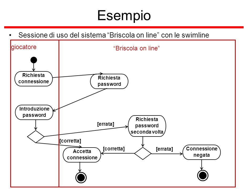 """Esempio Sessione di uso del sistema """"Briscola on line"""" con le swimline Richiesta connessione Richiesta password Introduzione password [errata] [corret"""