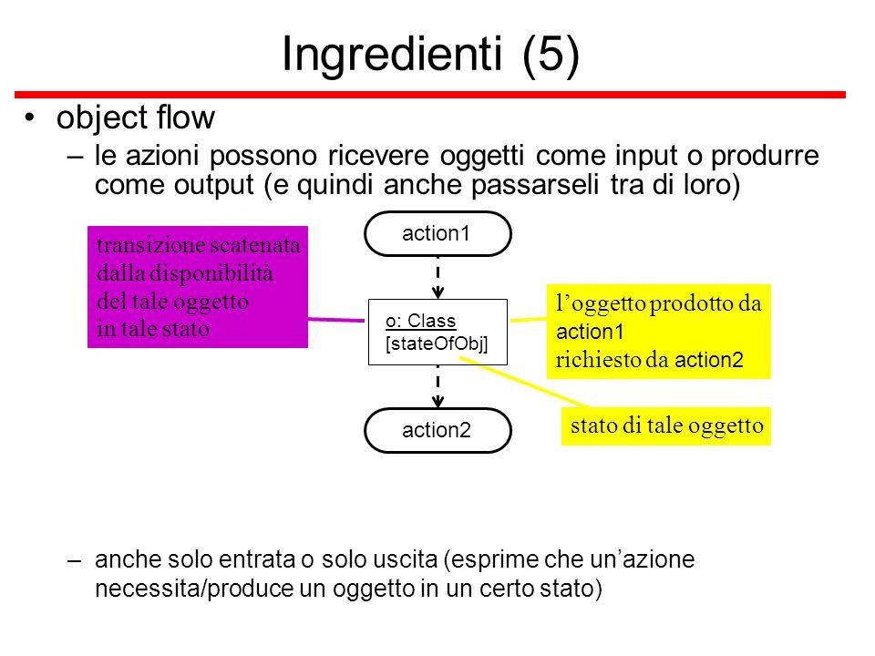 stato di tale oggetto transizione scatenata dalla disponibilità del tale oggetto in tale stato l'oggetto prodotto da action1 richiesto da action2 Ingr
