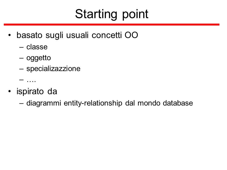 Starting point basato sugli usuali concetti OO –classe –oggetto –specializazzione –…. ispirato da –diagrammi entity-relationship dal mondo database