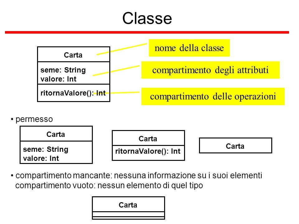 compartimento degli attributi nome della classe compartimento delle operazioni Classe Carta seme: String valore: Int ritornaValore(): Int permesso Car