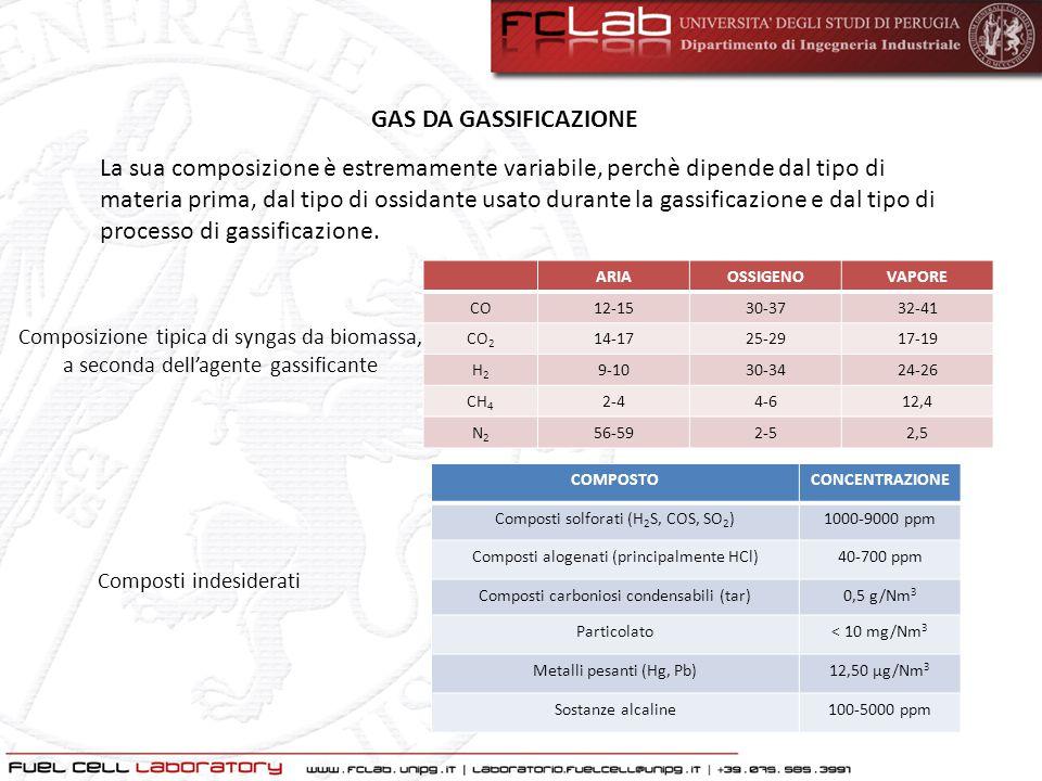 GAS DA GASSIFICAZIONE ARIAOSSIGENOVAPORE CO12-1530-3732-41 CO 2 14-1725-2917-19 H2H2 9-1030-3424-26 CH 4 2-44-612,4 N2N2 56-592-52,5 Composizione tipi