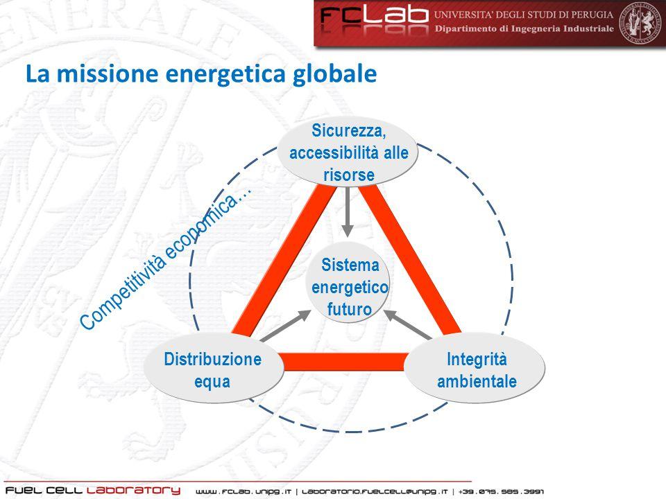 Sistema energetico futuro Sicurezza, accessibilità alle risorse Distribuzione equa Integrità ambientale La missione energetica globale Competitività e