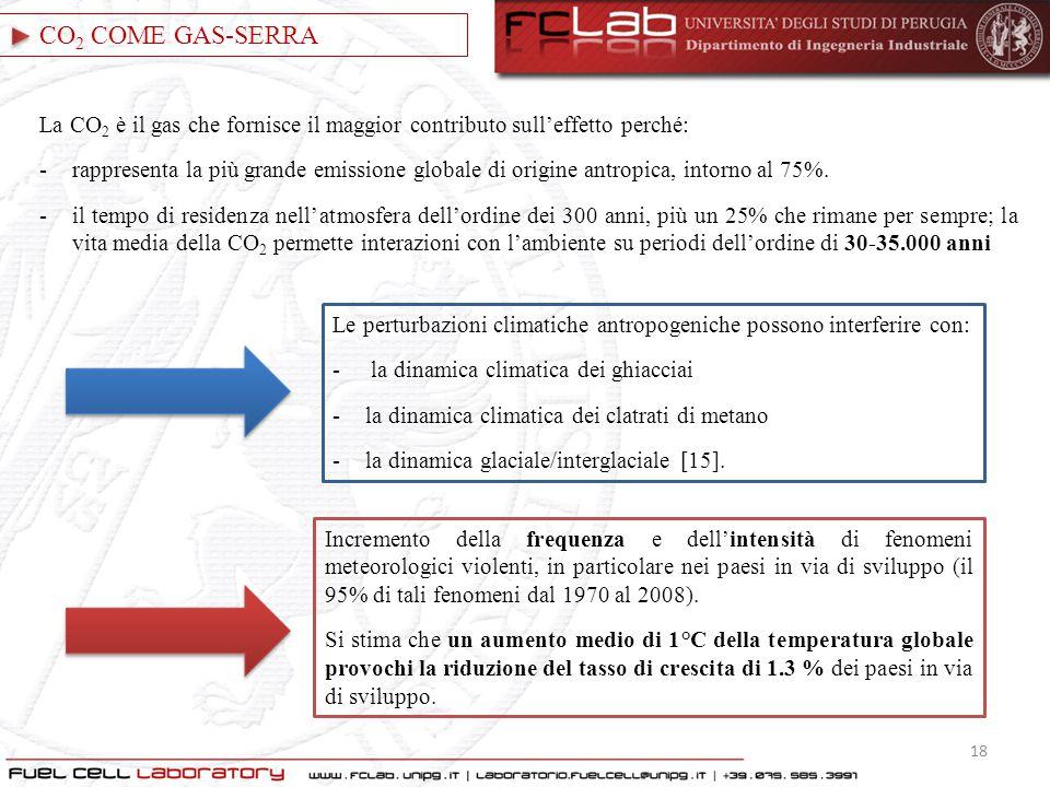 CO 2 COME GAS-SERRA La CO 2 è il gas che fornisce il maggior contributo sull'effetto perché: -rappresenta la più grande emissione globale di origine a