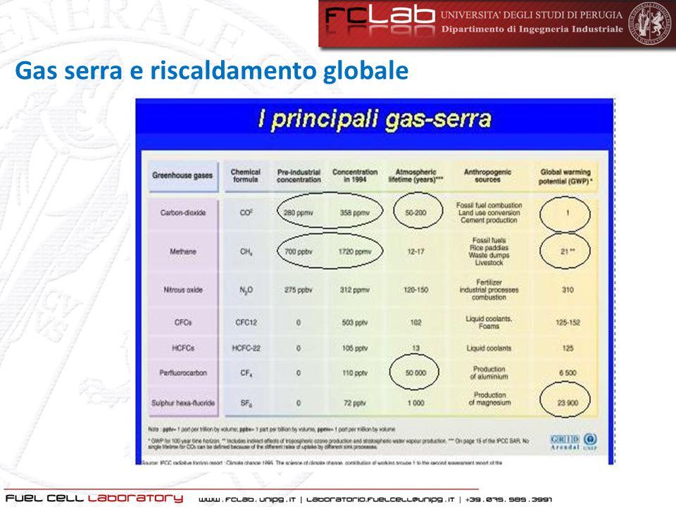 Gas serra e riscaldamento globale
