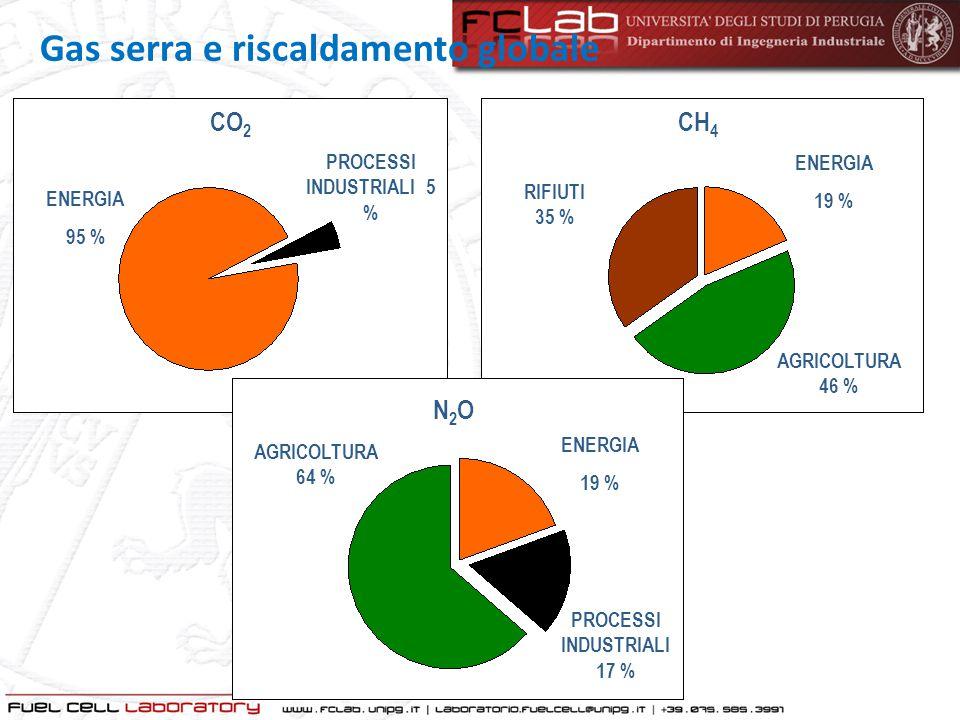 ENERGIA 95 % PROCESSI INDUSTRIALI 5 % CO 2 ENERGIA 19 % RIFIUTI 35 % CH 4 AGRICOLTURA 46 % ENERGIA 19 % N2ON2O AGRICOLTURA 64 % PROCESSI INDUSTRIALI 1