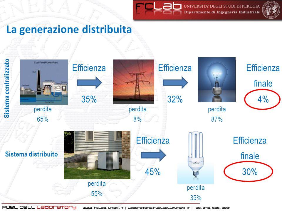Efficienza 45% Efficienza 32% Efficienza 35% Efficienza finale 4% perdita 65% perdita 8% perdita 87% Sistema centralizzato perdita 55% Efficienza fina