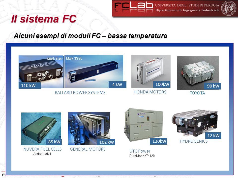 Il sistema FC Veicoli a Celle a Combustibile (FCV)