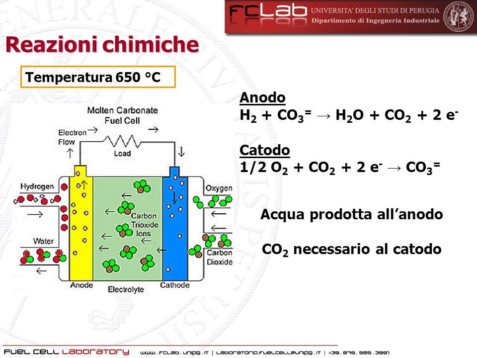 Reazioni chimiche Anodo H 2 + CO 3 = → H 2 O + CO 2 + 2 e - Catodo 1/2 O 2 + CO 2 + 2 e - → CO 3 = Acqua prodotta all'anodo CO 2 necessario al catodo