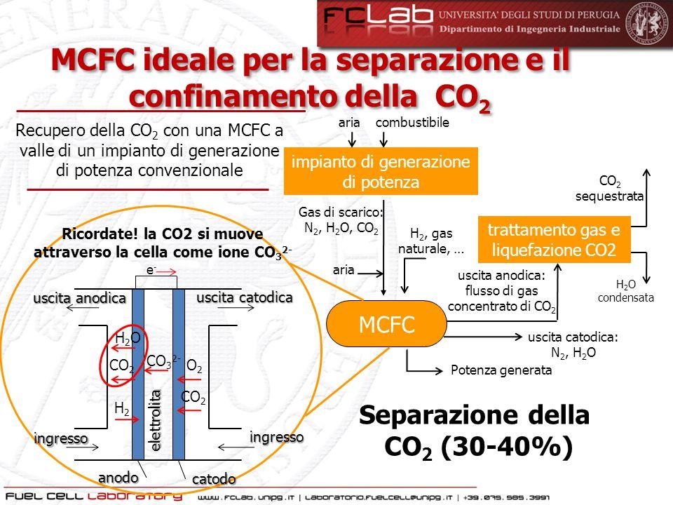 Separazione della CO 2 (30-40%) MCFC ideale per la separazione e il confinamento della CO 2 uscita anodica ingresso e-e- uscita catodica ingresso elet