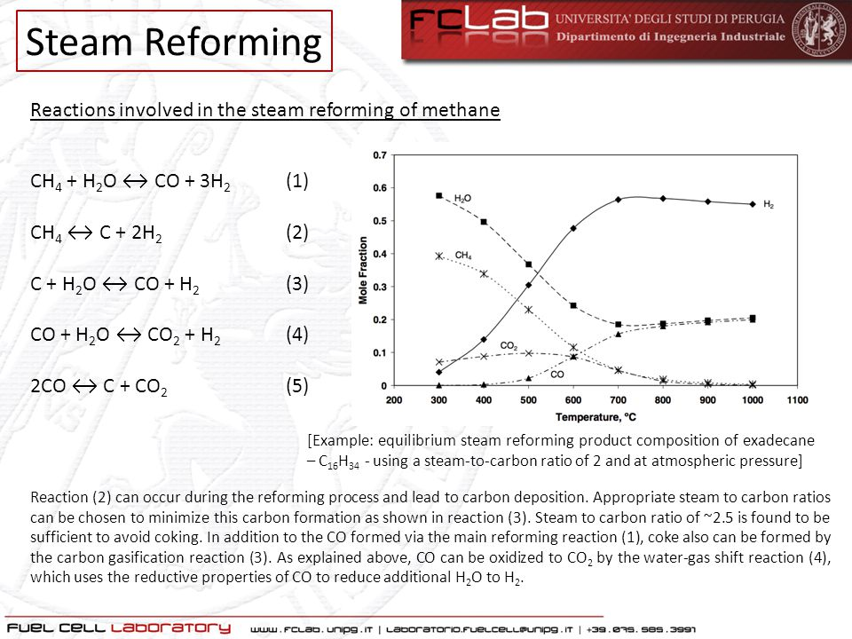 Steam Reforming Reactions involved in the steam reforming of methane CH 4 + H 2 O ↔ CO + 3H 2 (1) CH 4 ↔ C + 2H 2 (2) C + H 2 O ↔ CO + H 2 (3) CO + H