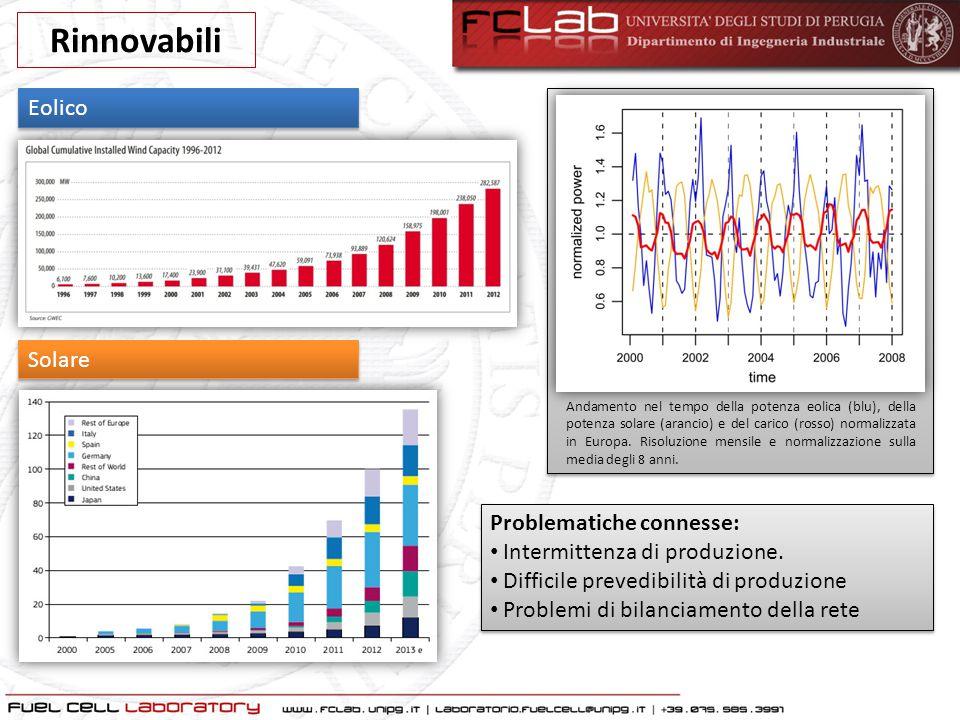 Rinnovabili Eolico Solare Problematiche connesse: Intermittenza di produzione. Difficile prevedibilità di produzione Problemi di bilanciamento della r