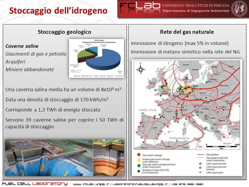 Stoccaggio dell'idrogeno Servono 39 caverne saline per coprire i 50 TWh di capacità di stoccaggio Stoccaggio geologico Una caverna salina media ha un