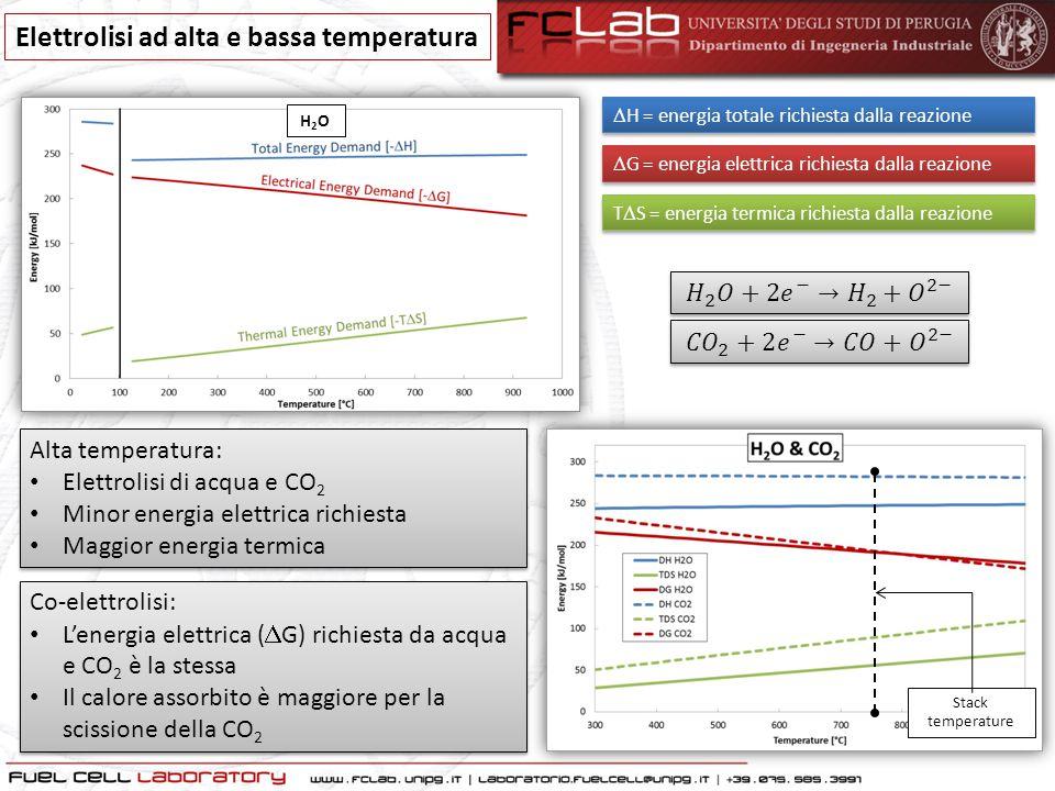 Elettrolisi ad alta e bassa temperatura  G = energia elettrica richiesta dalla reazione T  S = energia termica richiesta dalla reazione  H = energi