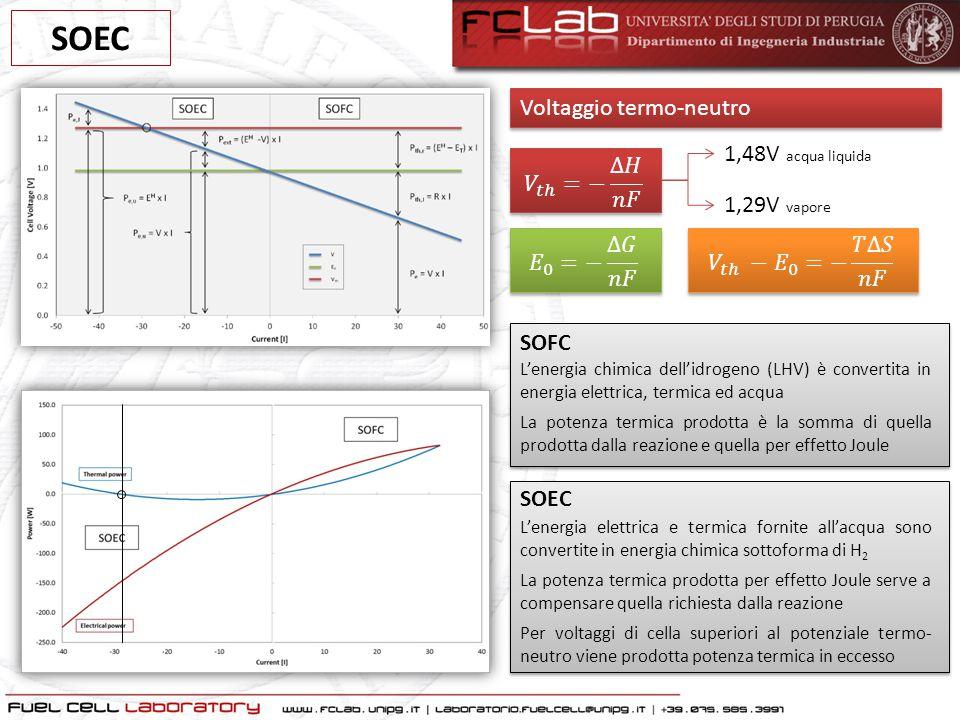 SOEC 1,48V acqua liquida 1,29V vapore Voltaggio termo-neutro SOFC L'energia chimica dell'idrogeno (LHV) è convertita in energia elettrica, termica ed