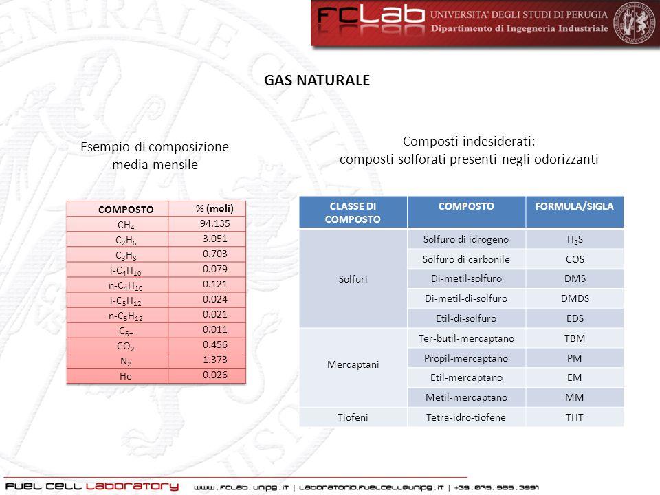 GAS NATURALE Composti indesiderati: composti solforati presenti negli odorizzanti Esempio di composizione media mensile CLASSE DI COMPOSTO COMPOSTOFOR