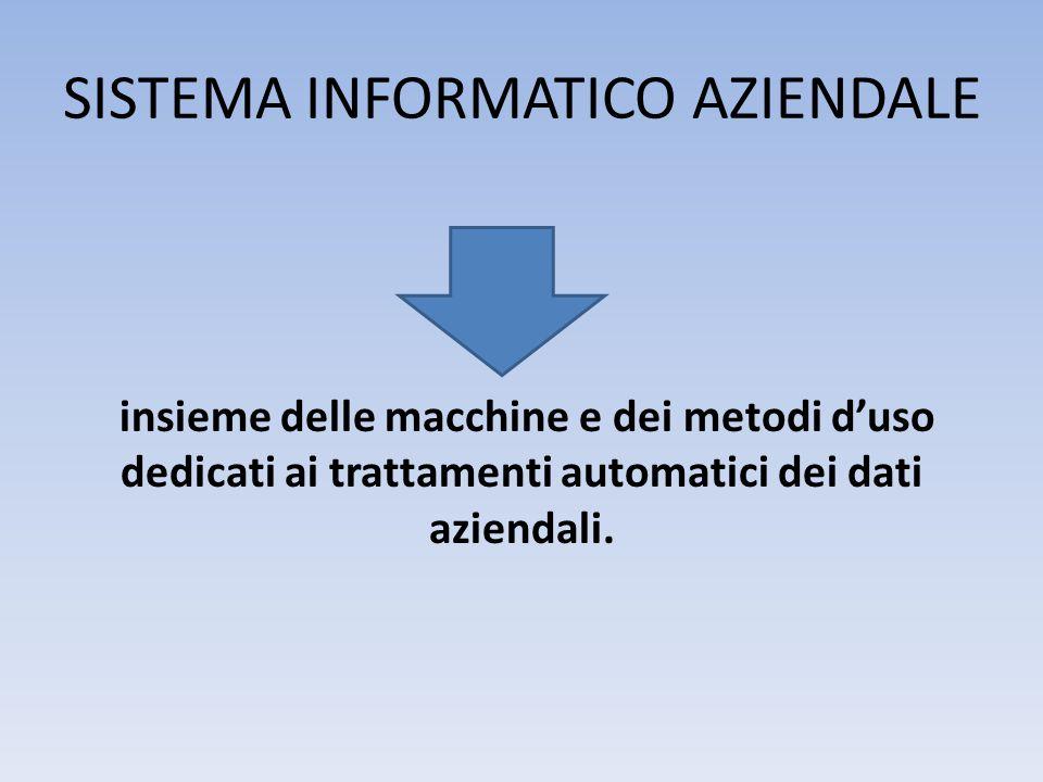 Riassumendo… SISTEMA INFORMATICO insieme di computer, dispositivi hardware e software tra loro fisicamente connessi e opportunamente configurati per assicurare specifici trattamenti automatici dei dati aziendali