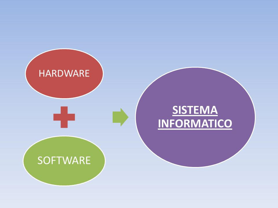 HARDWARE SOFTWARE SISTEMA INFORMATICO