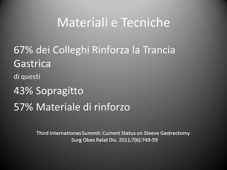 Materiali e Tecniche 67% dei Colleghi Rinforza la Trancia Gastrica di questi 43% Sopragitto 57% Materiale di rinforzo Third Internationas Summit: Curr