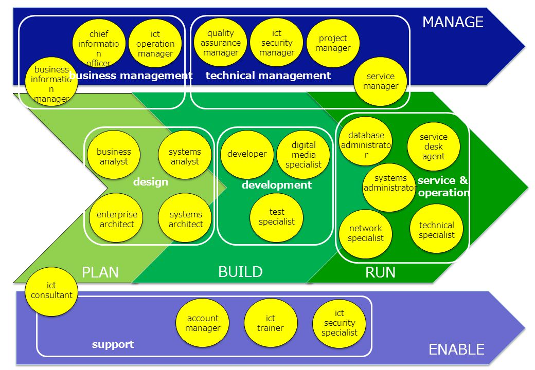 PLANRUN MANAGE ENABLE design business informatio n manager business analyst systems analyst systems architect enterprise architect BUILD developer dig