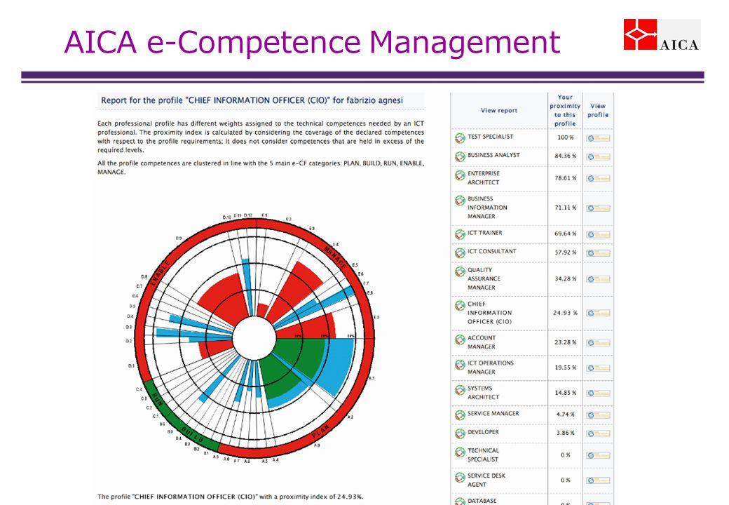 AICA e-Competence Management