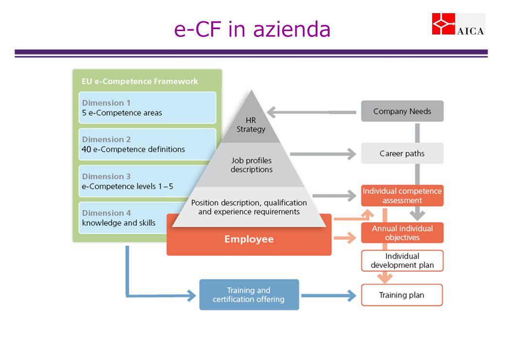 40 e-CF in azienda