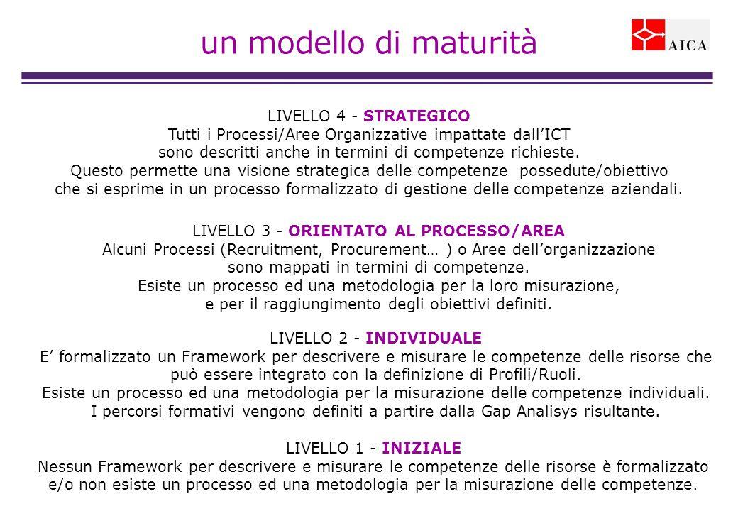 un modello di maturità LIVELLO 2 - INDIVIDUALE E' formalizzato un Framework per descrivere e misurare le competenze delle risorse che può essere integrato con la definizione di Profili/Ruoli.