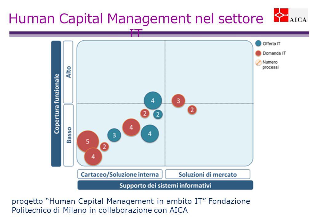 Human Capital Management nel settore IT progetto Human Capital Management in ambito IT Fondazione Politecnico di Milano in collaborazione con AICA