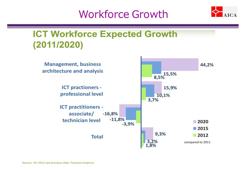Workforce Growth