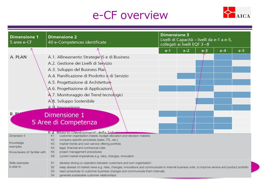 Dimensione 1 5 Aree di Competenza Dimensione 1 5 Aree di Competenza Dimensione 2 40 Competenze Dimensione 2 40 Competenze Dimensione 3 5 Livelli di Capacità (Proficiency) Dimensione 3 5 Livelli di Capacità (Proficiency) e-CF overview