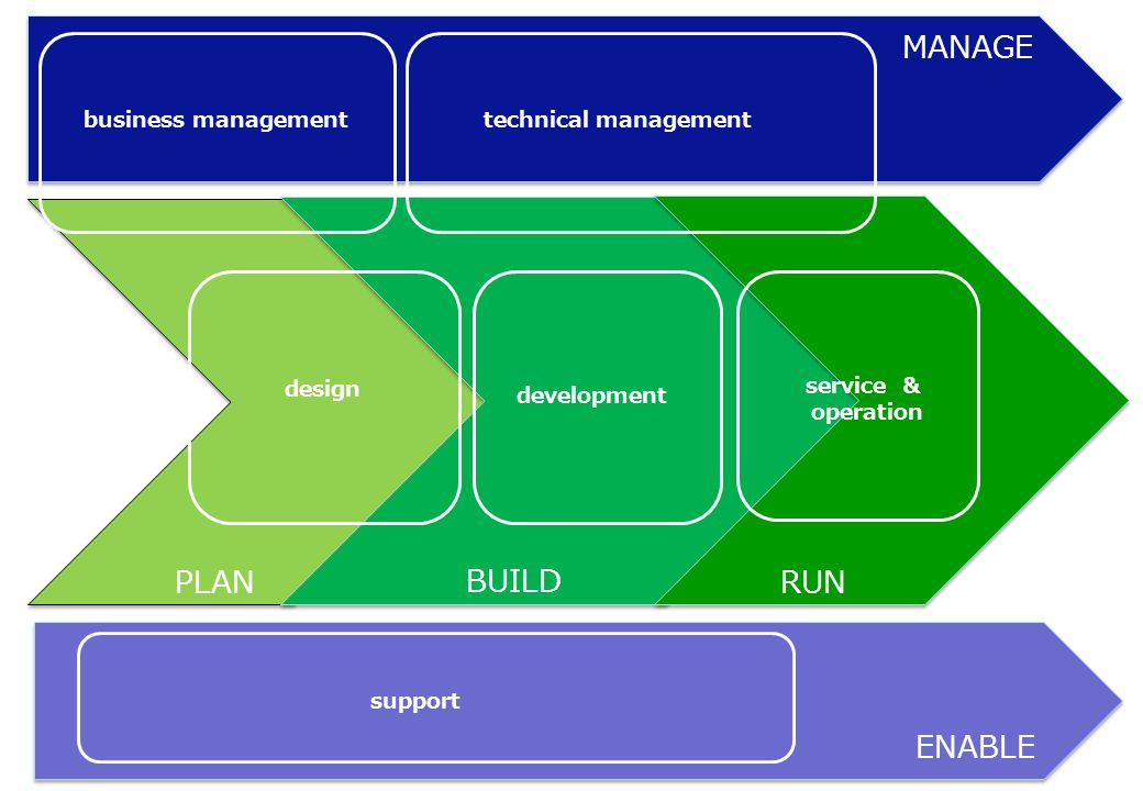 PLANRUN MANAGE ENABLE design BUILD development service & operation business managementtechnical management support