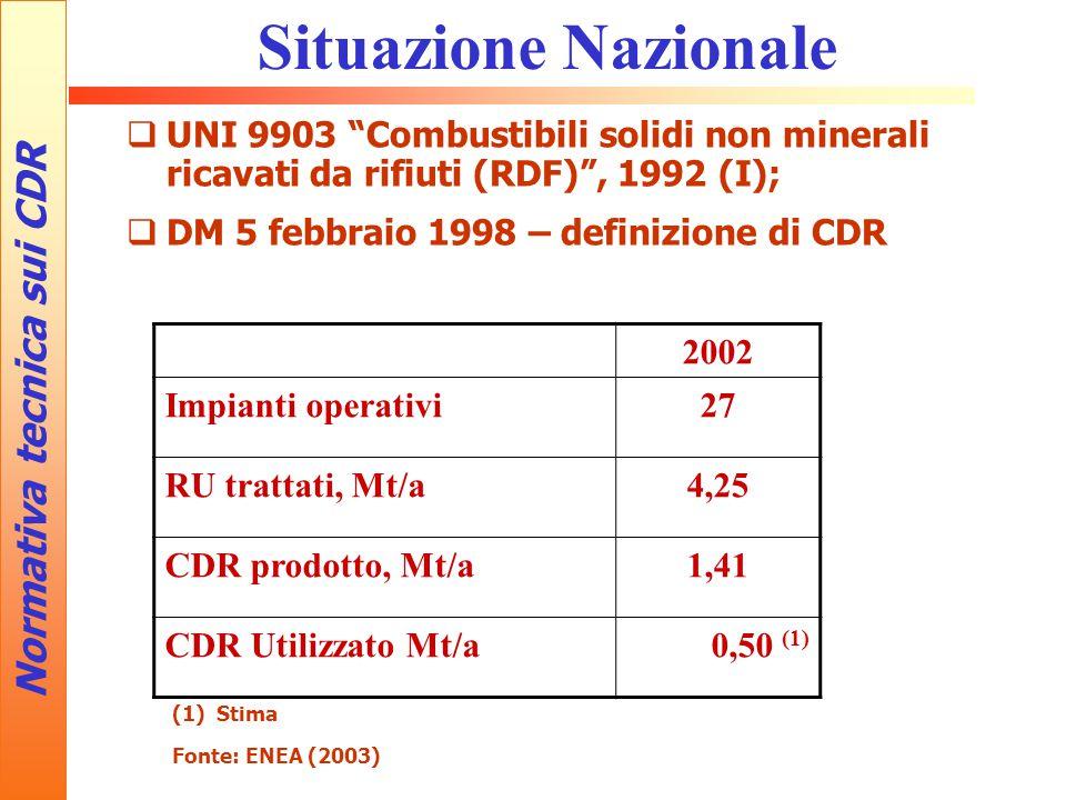 Normativa tecnica sui CDR Situazione Nazionale  UNI 9903 Combustibili solidi non minerali ricavati da rifiuti (RDF) , 1992 (I);  DM 5 febbraio 1998 – definizione di CDR 2002 Impianti operativi27 RU trattati, Mt/a4,25 CDR prodotto, Mt/a1,41 CDR Utilizzato Mt/a0,50 (1) (1) Stima Fonte: ENEA (2003)