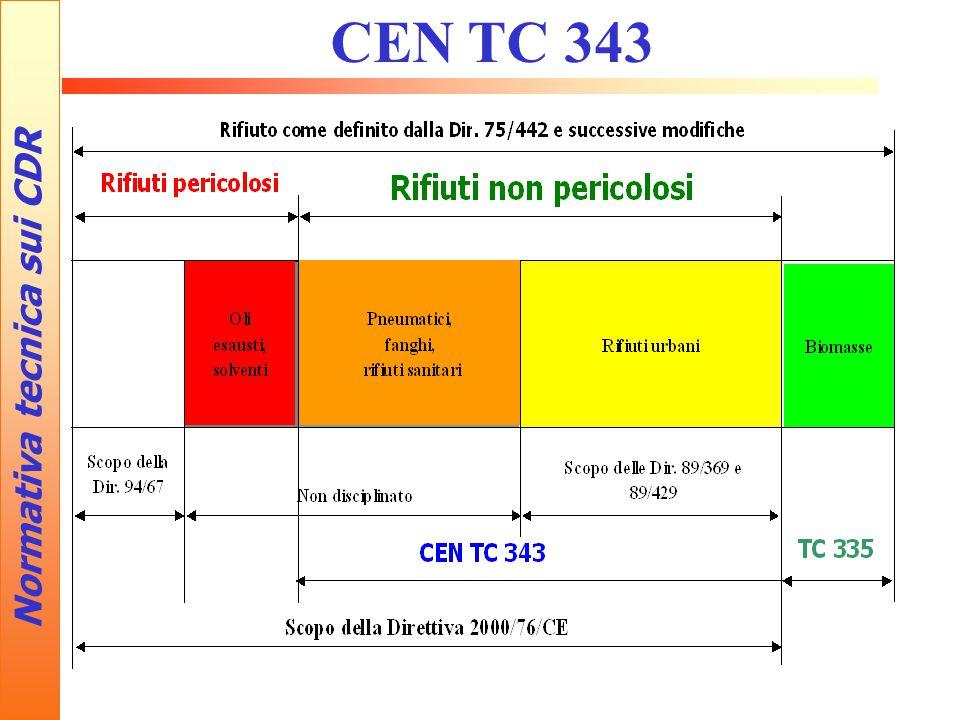 Normativa tecnica sui CDR CEN TC 343