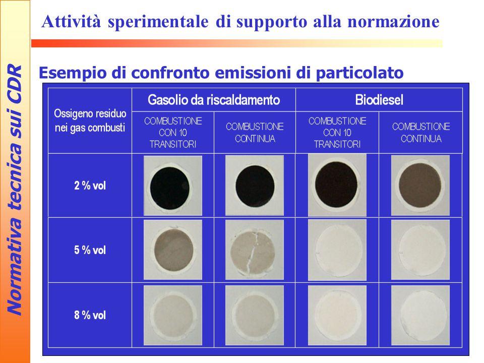 Normativa tecnica sui CDR Attività sperimentale di supporto alla normazione Esempio di confronto emissioni di particolato