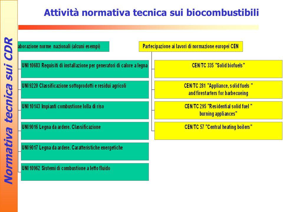 Attività normativa tecnica sui biocombustibili Normativa tecnica sui CDR