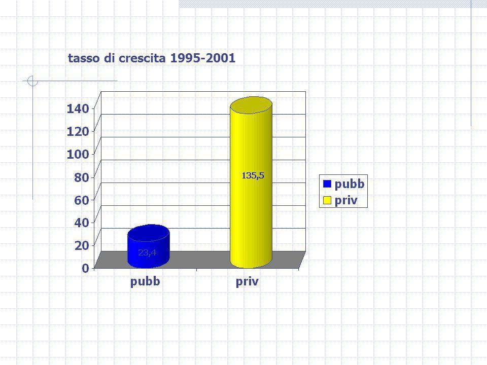 tasso di crescita 1995-2001