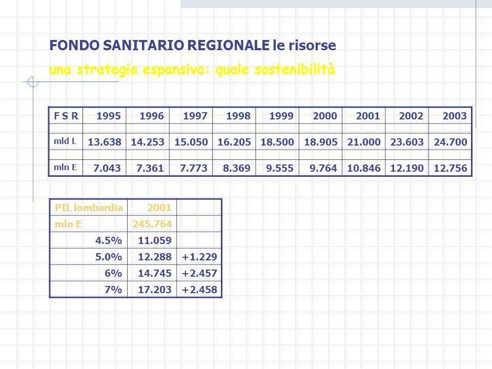 F S R199519961997199819992000200120022003 mld L 13.63814.25315.05016.20518.50018.90521.00023.60324.700 mln E 7.0437.3617.7738.3699.5559.76410.84612.19012.756 FONDO SANITARIO REGIONALE le risorse una strategia espansiva: quale sostenibilità PIL lombardia2001 mln E245.764 4.5%11.059 5.0%12.288+1.229 6%14.745+2.457 7%17.203+2.458