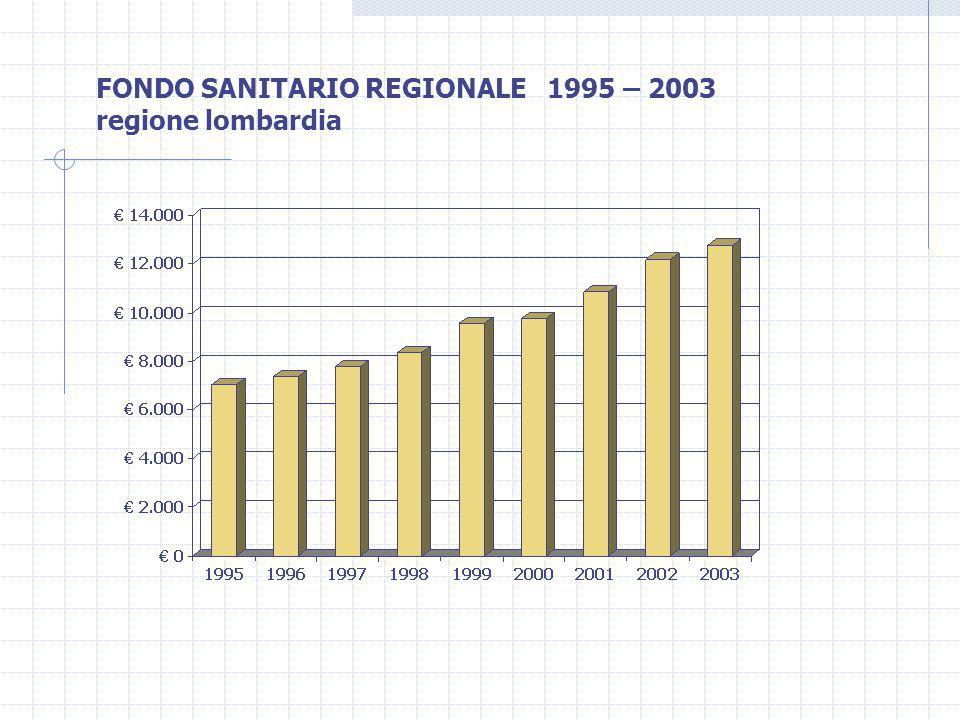 FONDO SANITARIO REGIONALE 1995 – 2003 regione lombardia