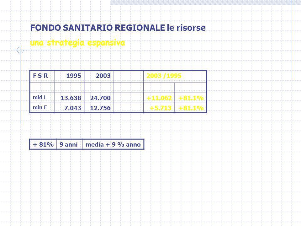 FONDO SANITARIO REGIONALE le risorse una strategia espansiva F S R199520032003 /1995 mld L 13.63824.700+11.062+81.1% mln E 7.04312.756+5.713+81.1% + 81%9 annimedia + 9 % anno