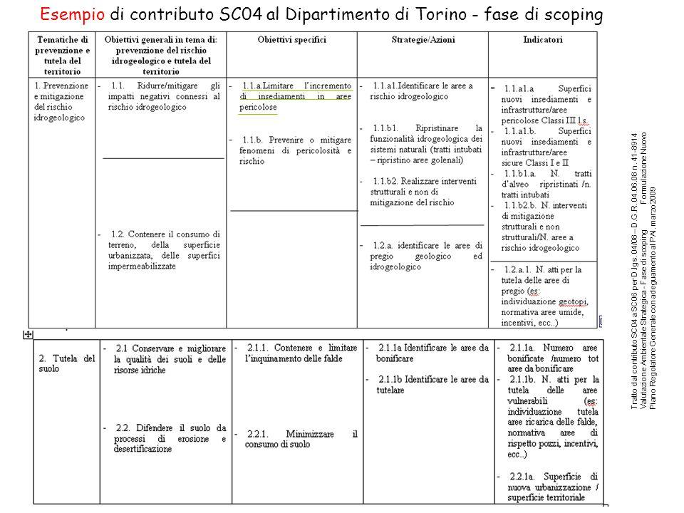Tratto dal contributo SC04 a SC06 per D.lgs. 04/08 – D.G.R.