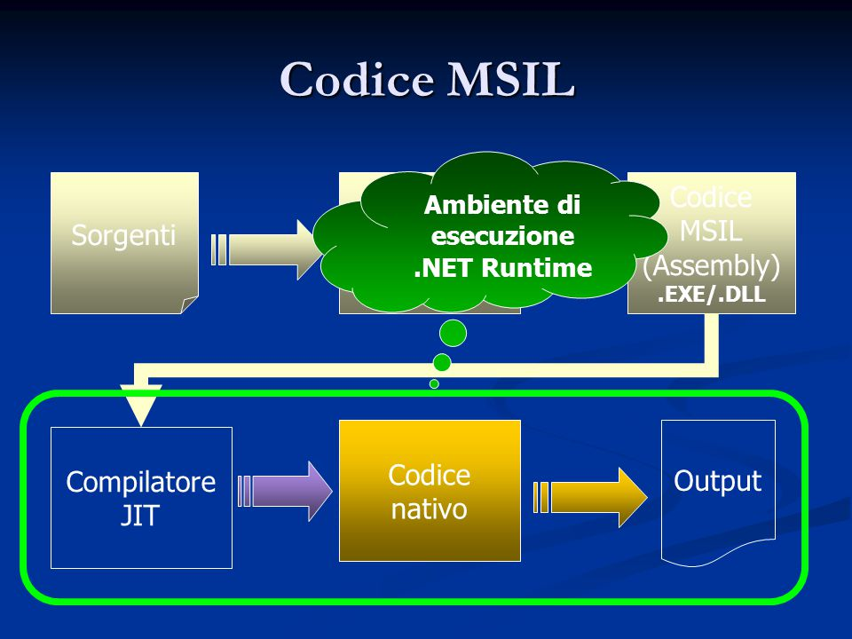Codice MSIL Codice nativo Output Compilatore JIT Codice MSIL (Assembly).EXE/.DLL Compilatore.NET Sorgenti Ambiente di esecuzione.NET Runtime