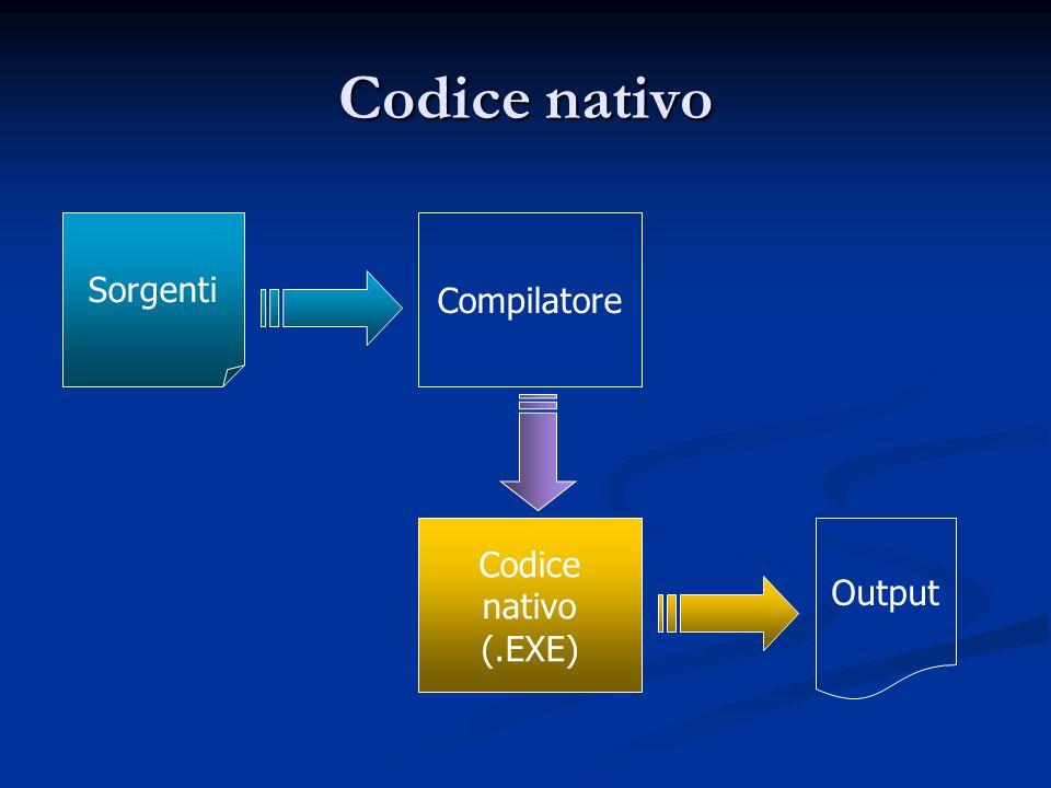 Codice nativo Codice nativo (.EXE) Output Compilatore Sorgenti