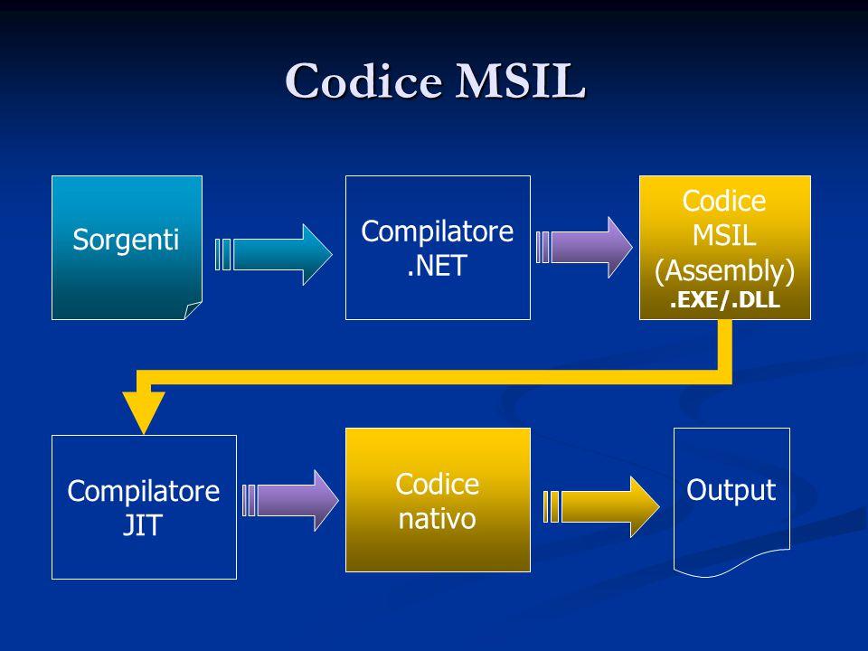Codice MSIL Codice nativo Output Compilatore JIT Codice MSIL (Assembly).EXE/.DLL Compilatore.NET Sorgenti